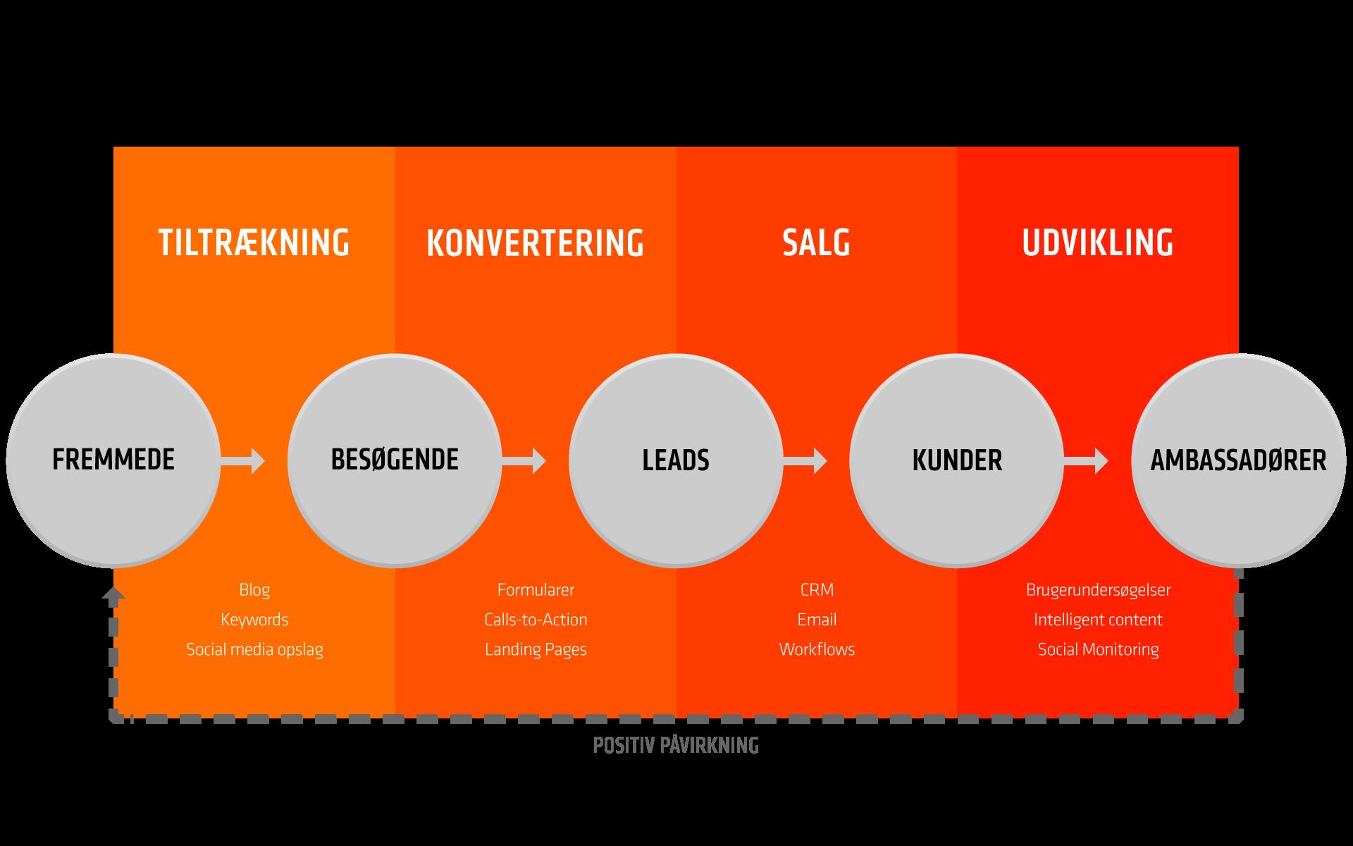 marketing automation og inbound proces.png